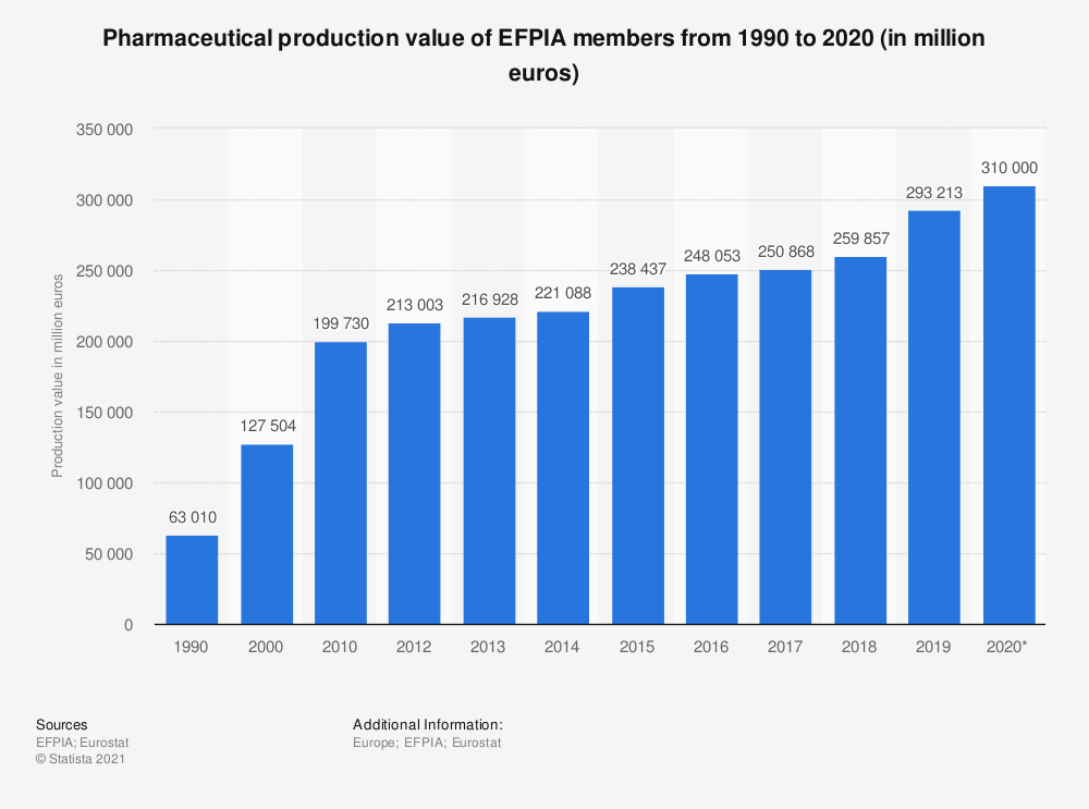 Statistic: Pharmaceutical production value of EFPIA members from 1990 to 2016 (in million euros) | Statista