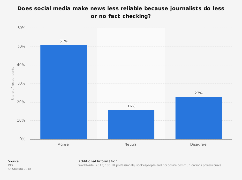 Statistic: Does social media make news less reliable because journalists do less or no fact checking? | Statista
