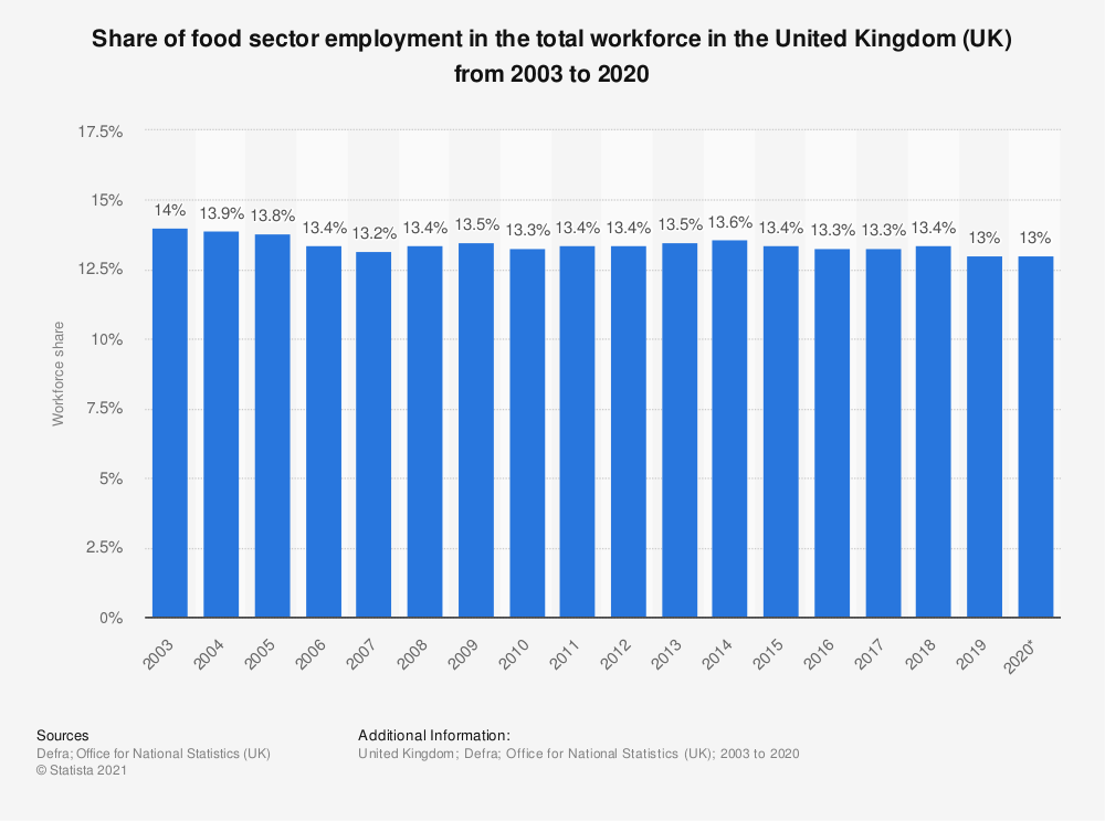 Statistic: Share of food sector employment in the total workforce in the United Kingdom (UK) from 2003 to 2017 | Statista