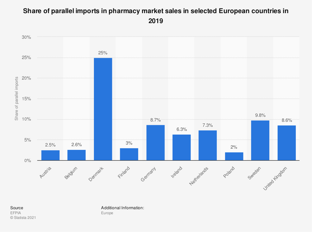 Statistic: Share of parallel imports in pharmacy market sales in selected European countries in 2017 | Statista