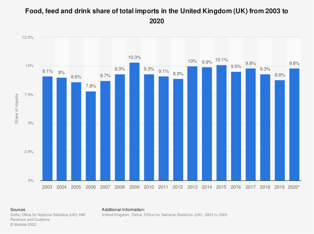 Statistic: Food, feed and drink share of total imports in the United Kingdom (UK) from 2003 to 2018 | Statista