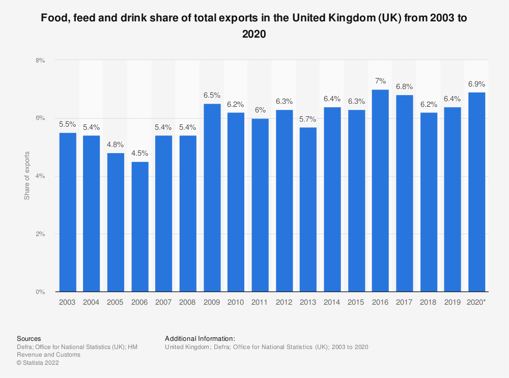 Statistic: Food, feed and drink share of total exports in the United Kingdom (UK) from 2003 to 2018 | Statista