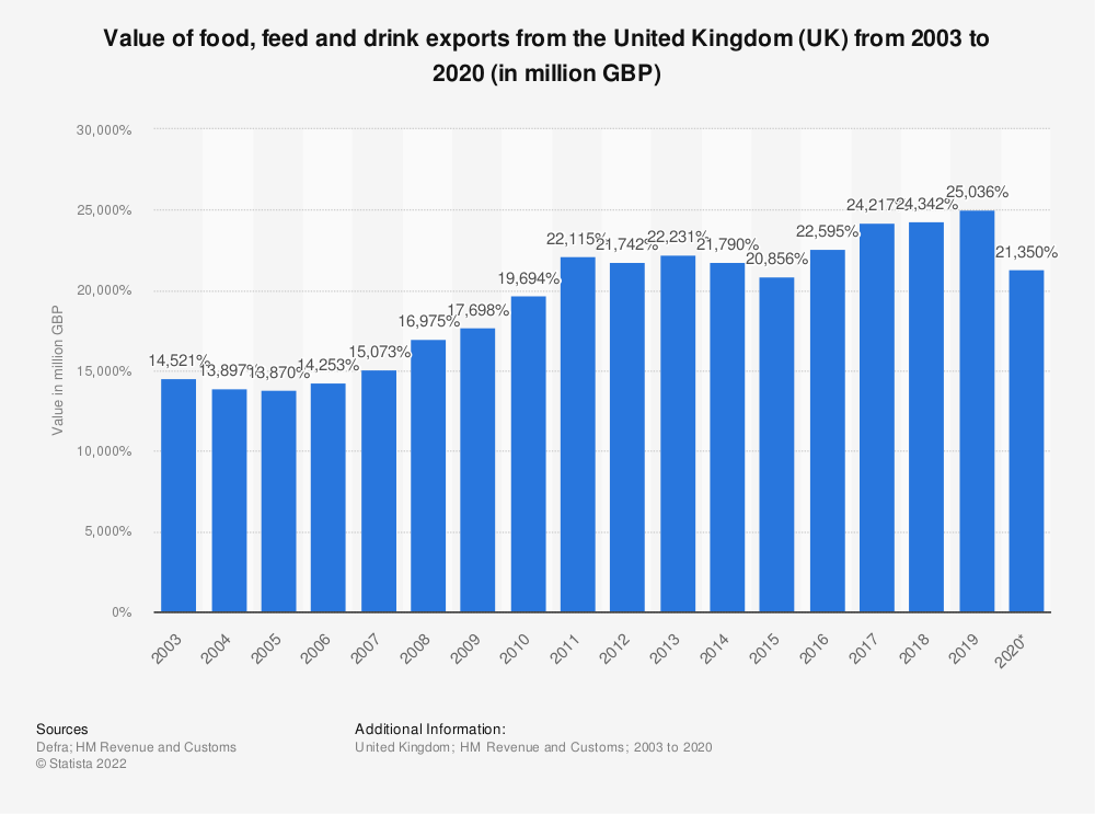 Statistic: Value of food, feed and drink exports from the United Kingdom (UK) from 2003 to 2017 (in million GBP) | Statista