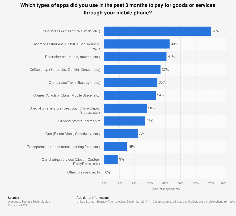 Statistic: Which types of apps did you use in the past 3 months to pay for goods or services through your mobile phone? | Statista