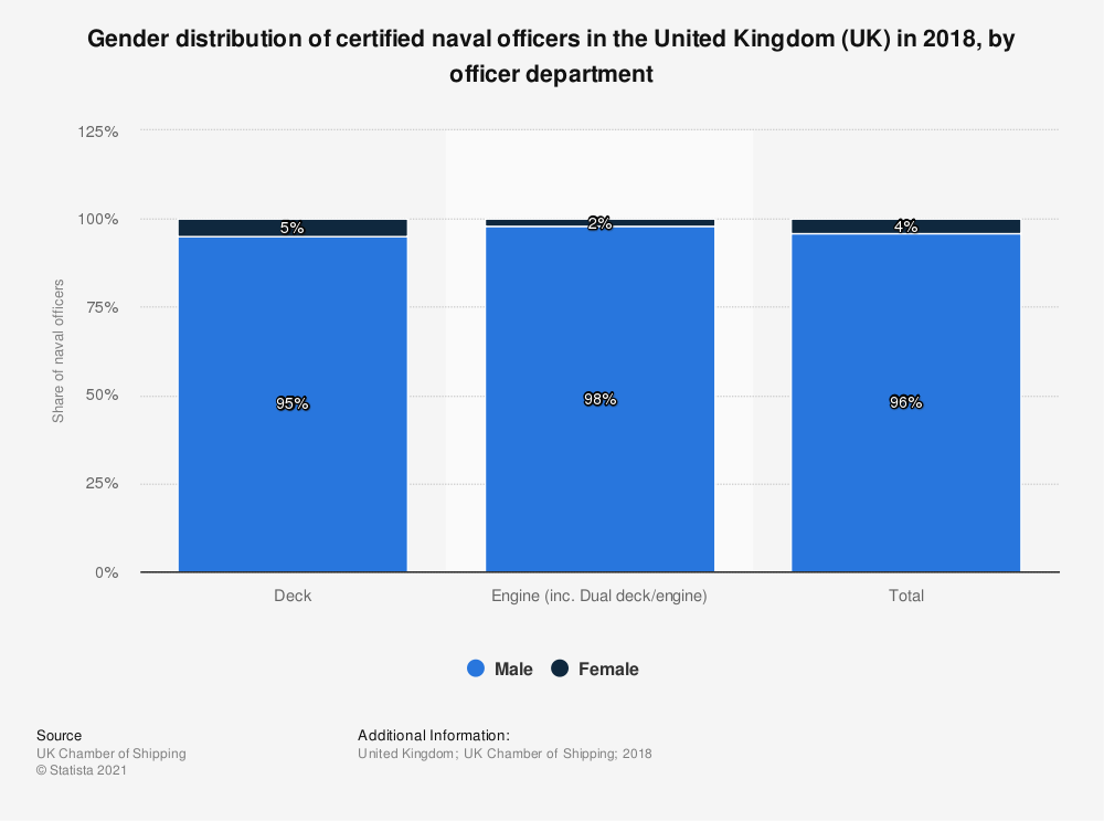 Statistic: Gender distribution of certified naval officers in the United Kingdom (UK) in 2018, by officer department | Statista