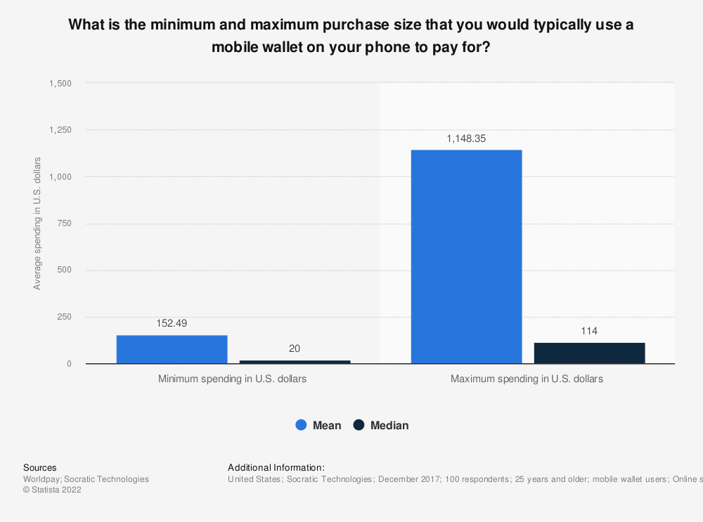 Statistic: What is the minimum and maximum purchase size that you would typically use a mobile wallet on your phone to pay for? | Statista