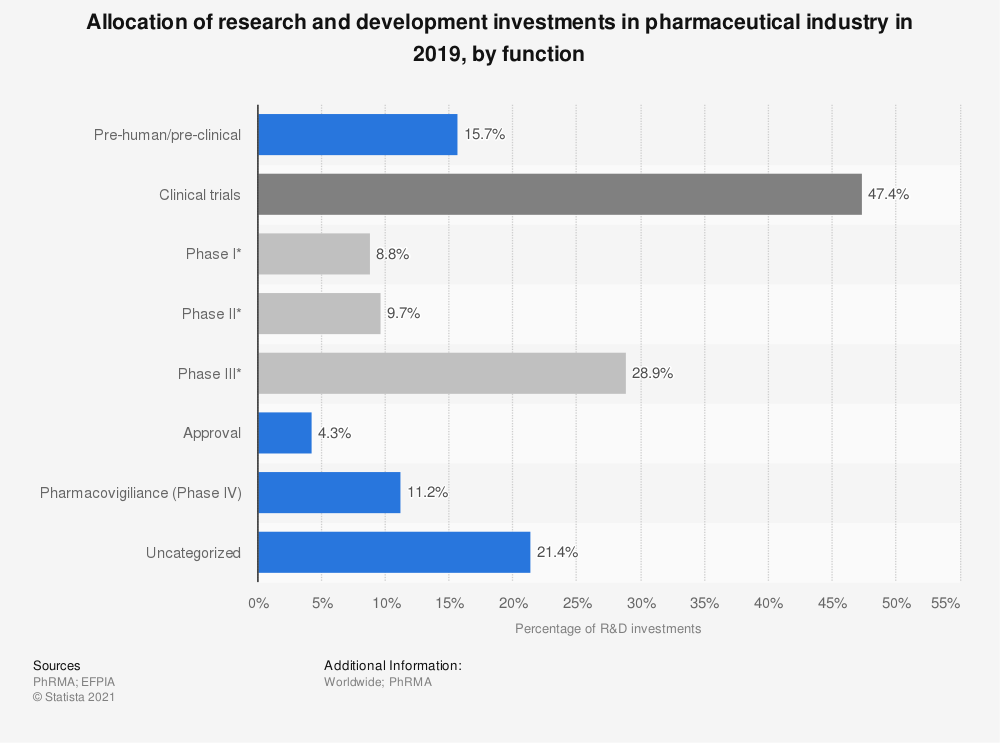 Statistic: Allocation of research and development investments in pharmaceutical industry in 2016, by function | Statista