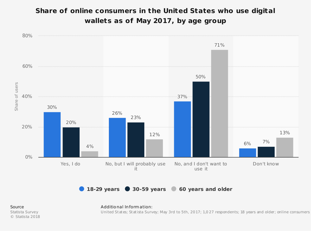 Statistic: Share of online consumers in the United States who use digital wallets as of May 2017, by age group | Statista