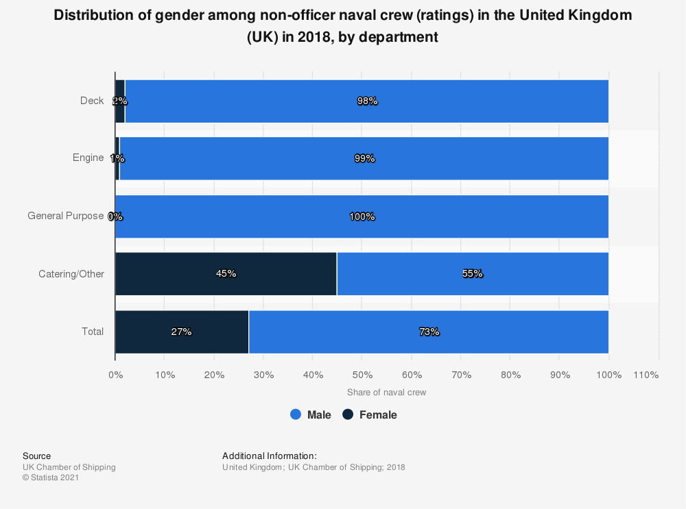 Statistic: Distribution of gender among non-officer naval crew (ratings) in the United Kingdom (UK) in 2018, by department | Statista