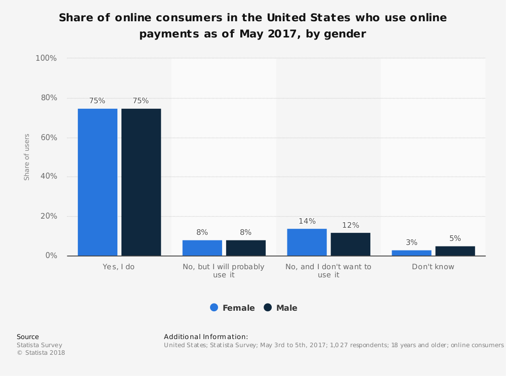 Statistic: Share of online consumers in the United States who use online payments as of May 2017, by gender | Statista