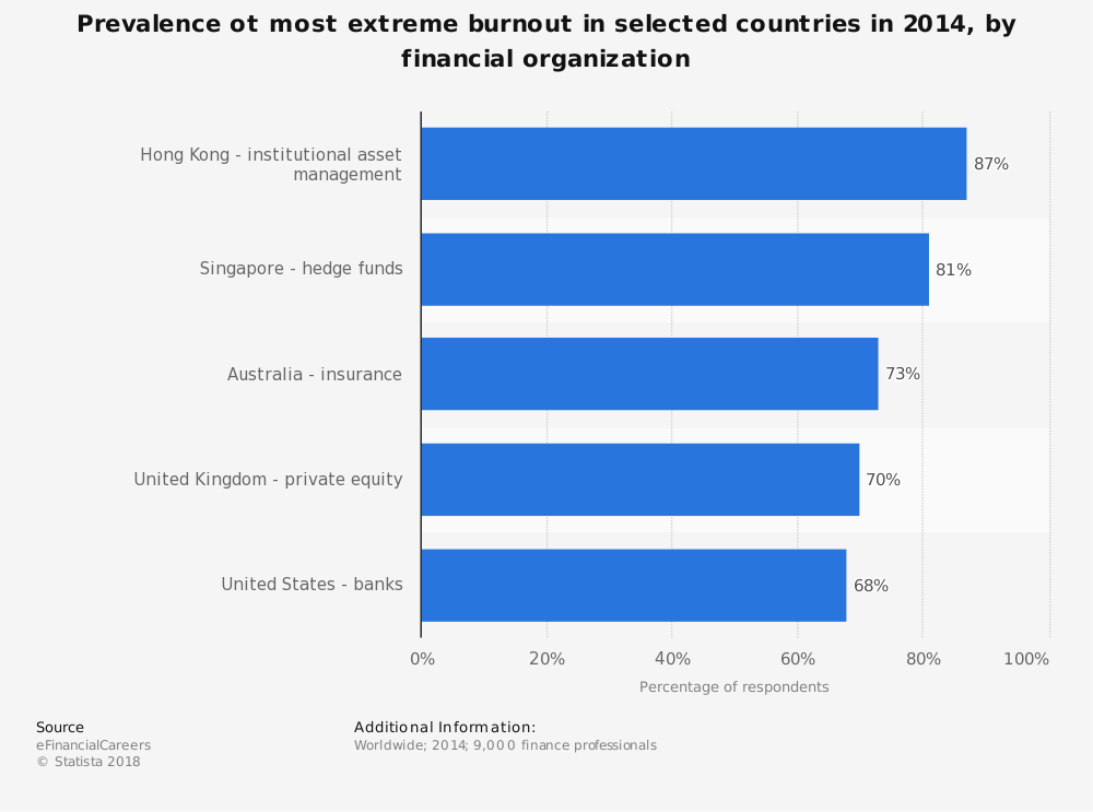 Statistic: Prevalence ot most extreme burnout in selected countries in 2014, by financial organization | Statista