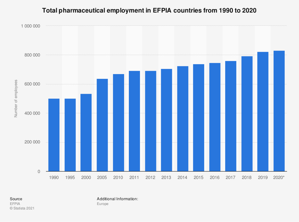 Statistic: Total pharmaceutical employment in EFPIA countries from 1990 to 2016 | Statista