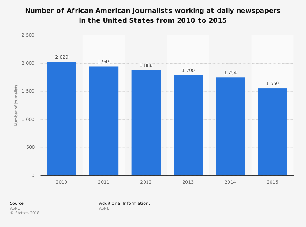 Statistic: Number of African American journalists working at daily newspapers in the United States from 2010 to 2015 | Statista