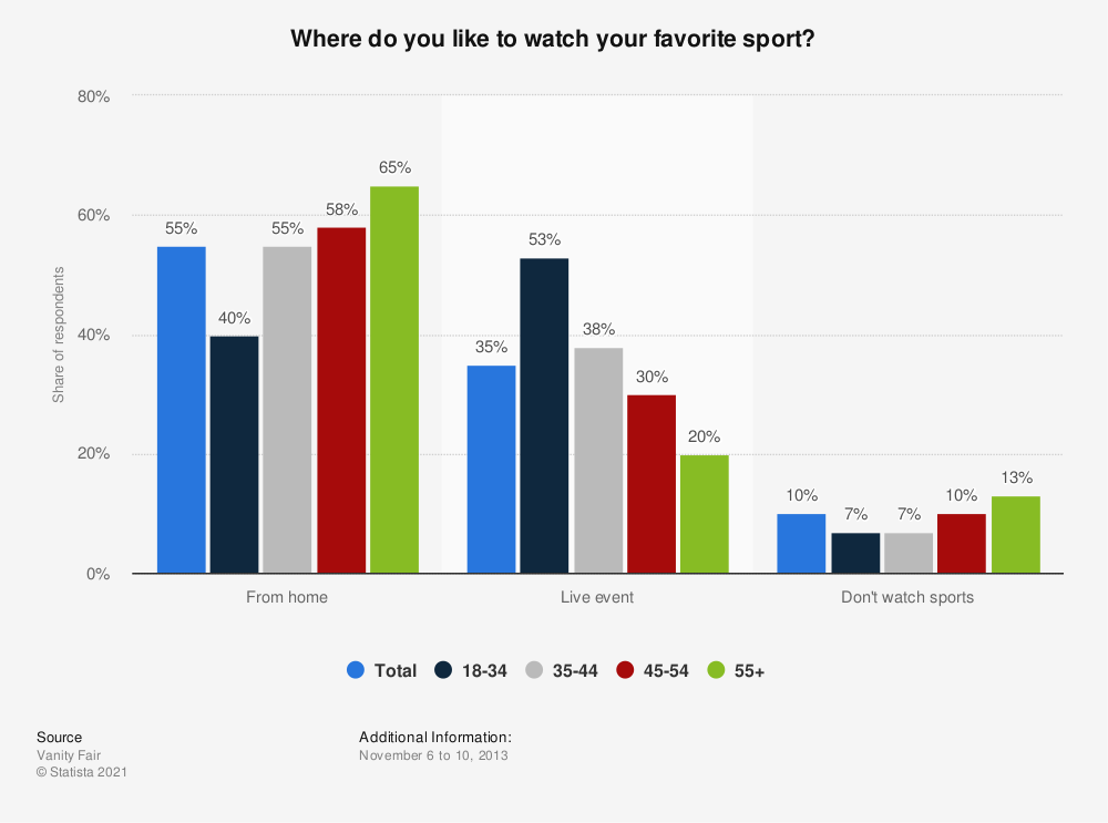 Statistic: Where do you like to watch your favorite sport? | Statista