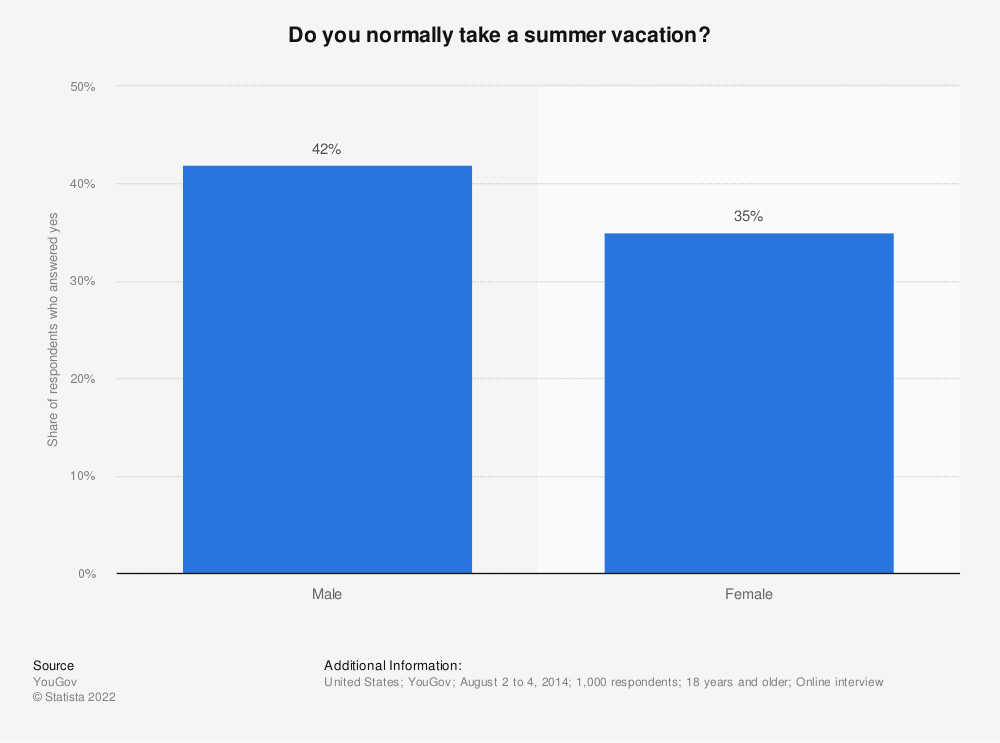 Statistic: Do you normally take a summer vacation? | Statista