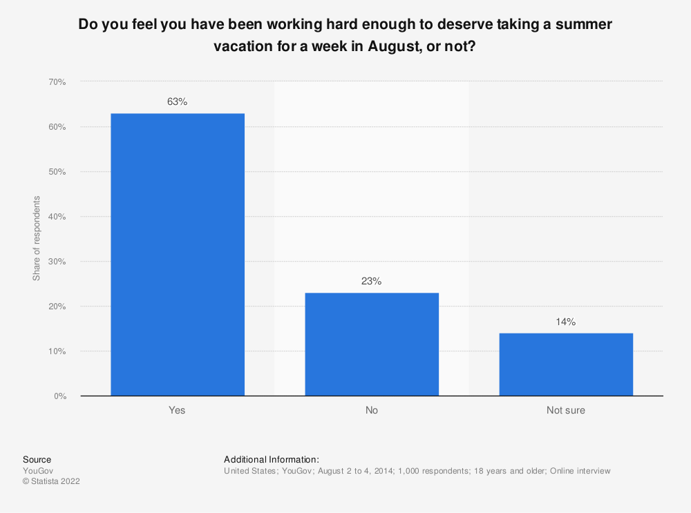 Statistic: Do you feel you have been working hard enough to deserve taking a summer vacation for a week in August, or not? | Statista