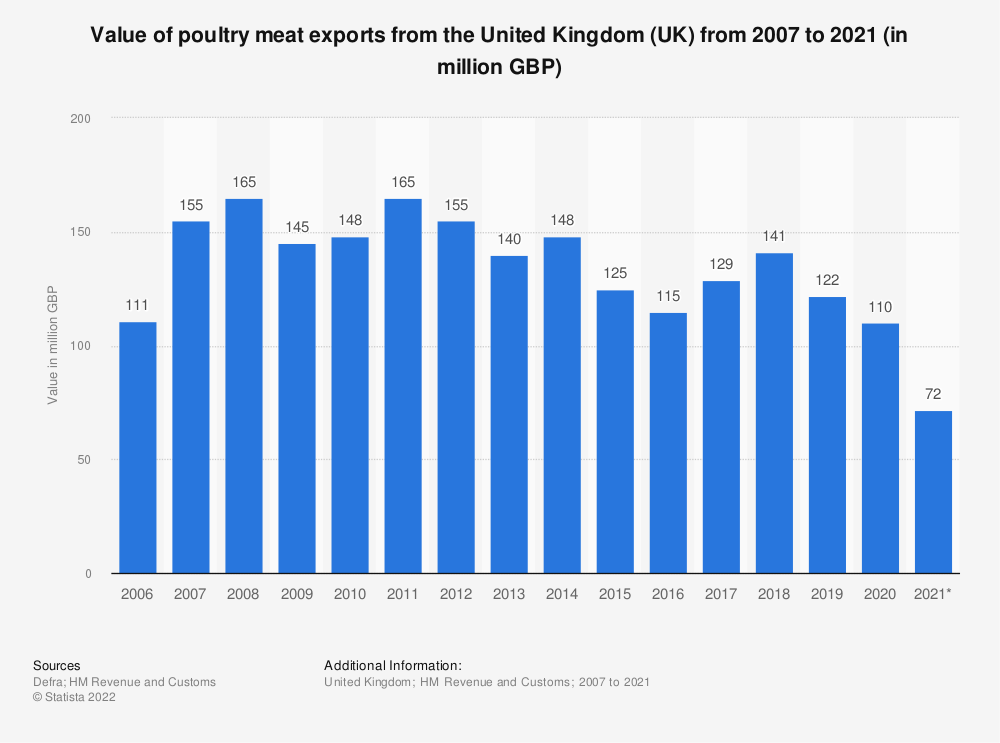 Statistic: Value of poultry meat exports from the United Kingdom (UK) from 2006 to 2017* (in million GBP) | Statista