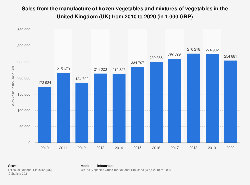 Statistic: Sales from the manufacture of frozen vegetables and mixtures of vegetables in the United Kingdom (UK) from 2010 to 2018 (in 1,000 GBP) | Statista
