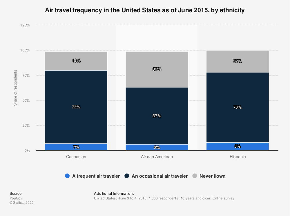 Statistic: Air travel frequency in the United States as of June 2015, by ethnicity | Statista