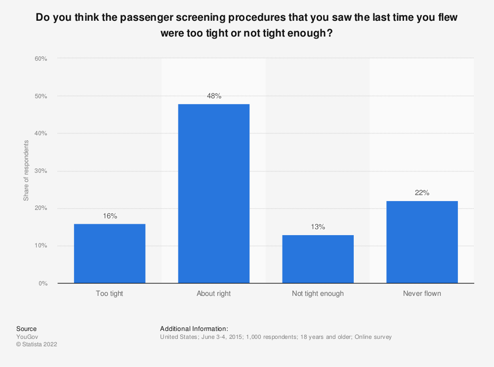 Statistic: Do you think the passenger screening procedures that you saw the last time you flew were too tight or not tight enough? | Statista