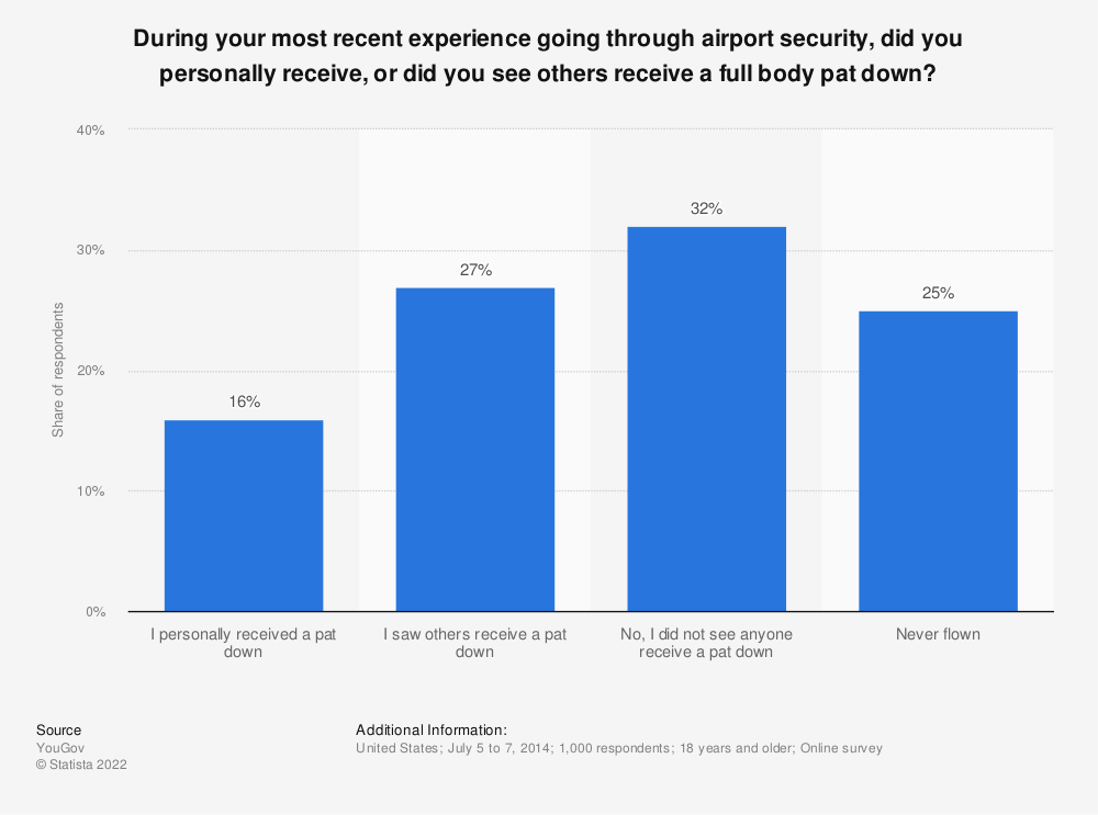 Statistic: During your most recent experience going through airport security, did you personally receive, or did you see others receive a full body pat down? | Statista