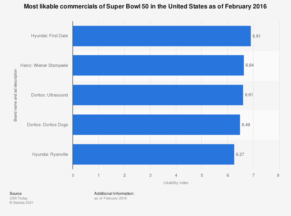 Statistic: Most likable commercials of Super Bowl 50 in the United States as of February 2016 | Statista