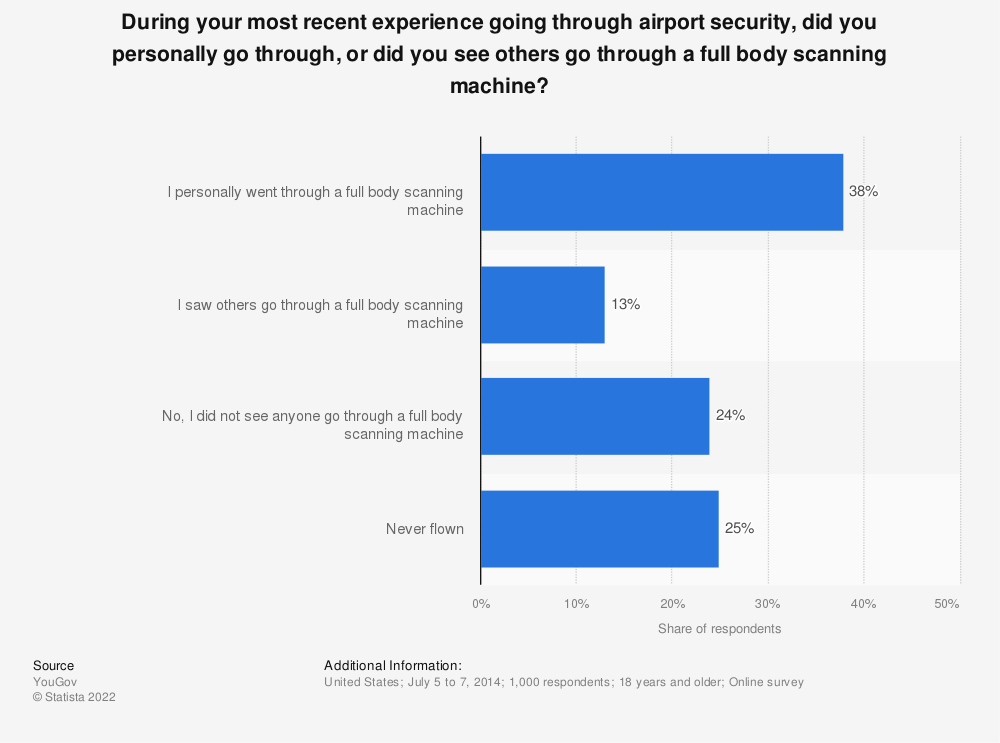 Statistic: During your most recent experience going through airport security, did you personally go through, or did you see others go through a full body scanning machine? | Statista