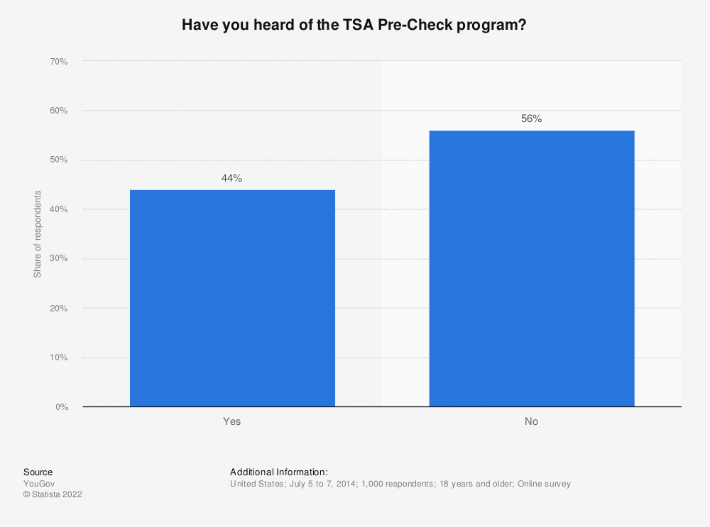 Statistic: Have you heard of the TSA Pre-Check program? | Statista