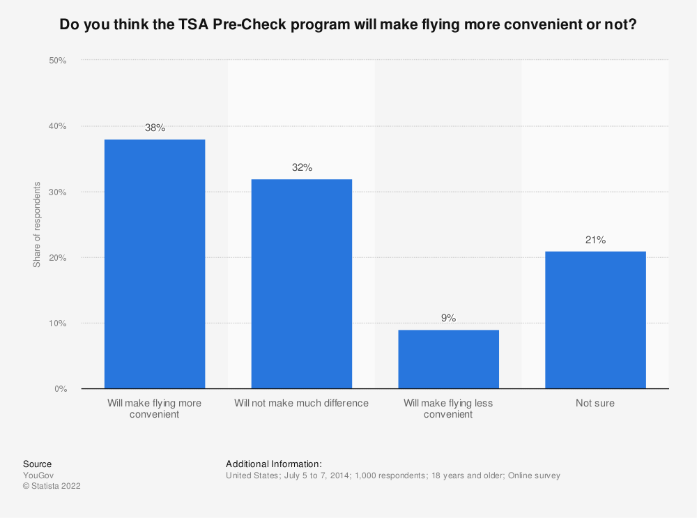 Statistic: Do you think the TSA Pre-Check program will make flying more convenient or not? | Statista