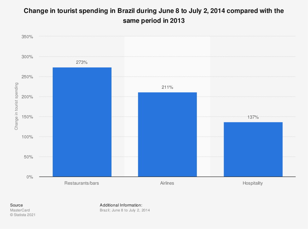 Statistic: Change in tourist spending in Brazil during June 8 to July 2, 2014 compared with the same period in 2013 | Statista