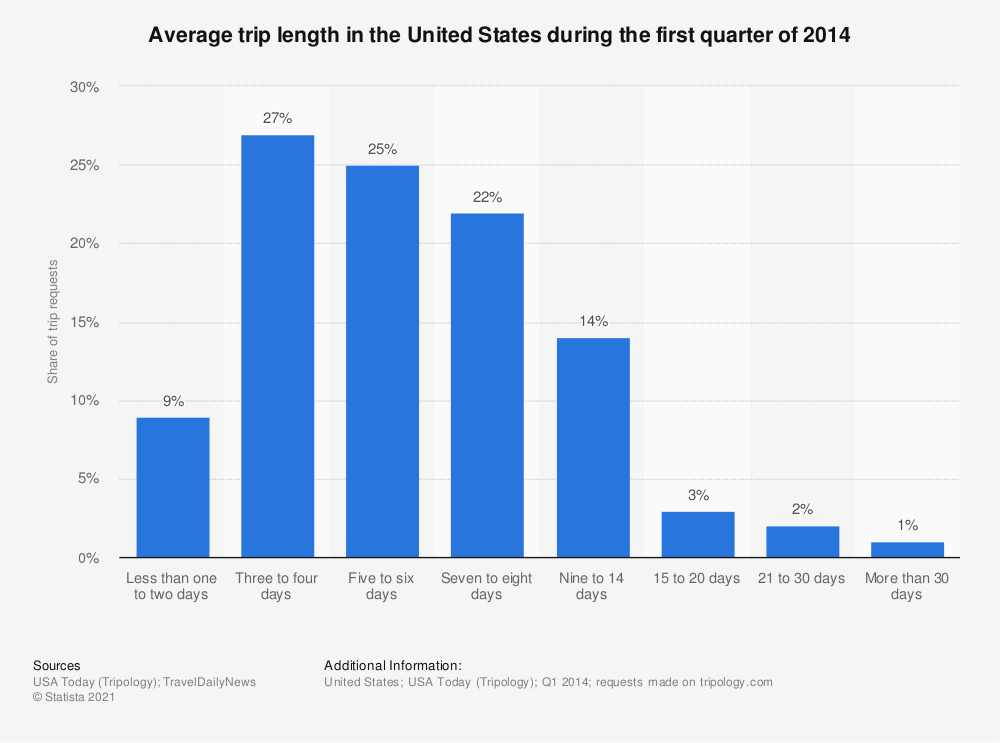 Statistic: Average trip length in the United States during the first quarter of 2014 | Statista