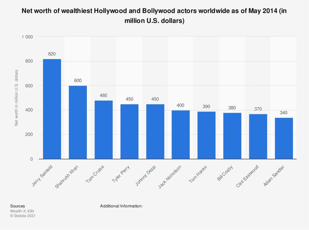 Statistic: Net worth of wealthiest Hollywood and Bollywood actors worldwide as of May 2014 (in million U.S. dollars) | Statista