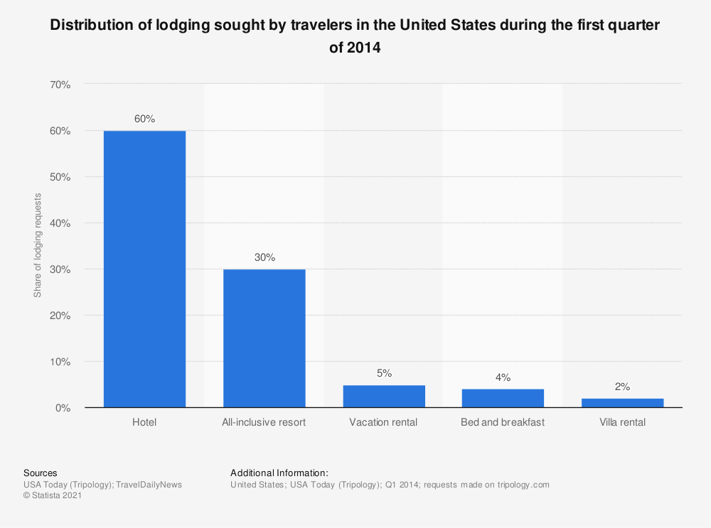 Statistic: Distribution of lodging sought by travelers in the United States during the first quarter of 2014 | Statista