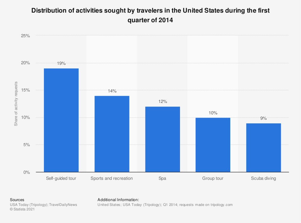 Statistic: Distribution of activities sought by travelers in the United States during the first quarter of 2014 | Statista