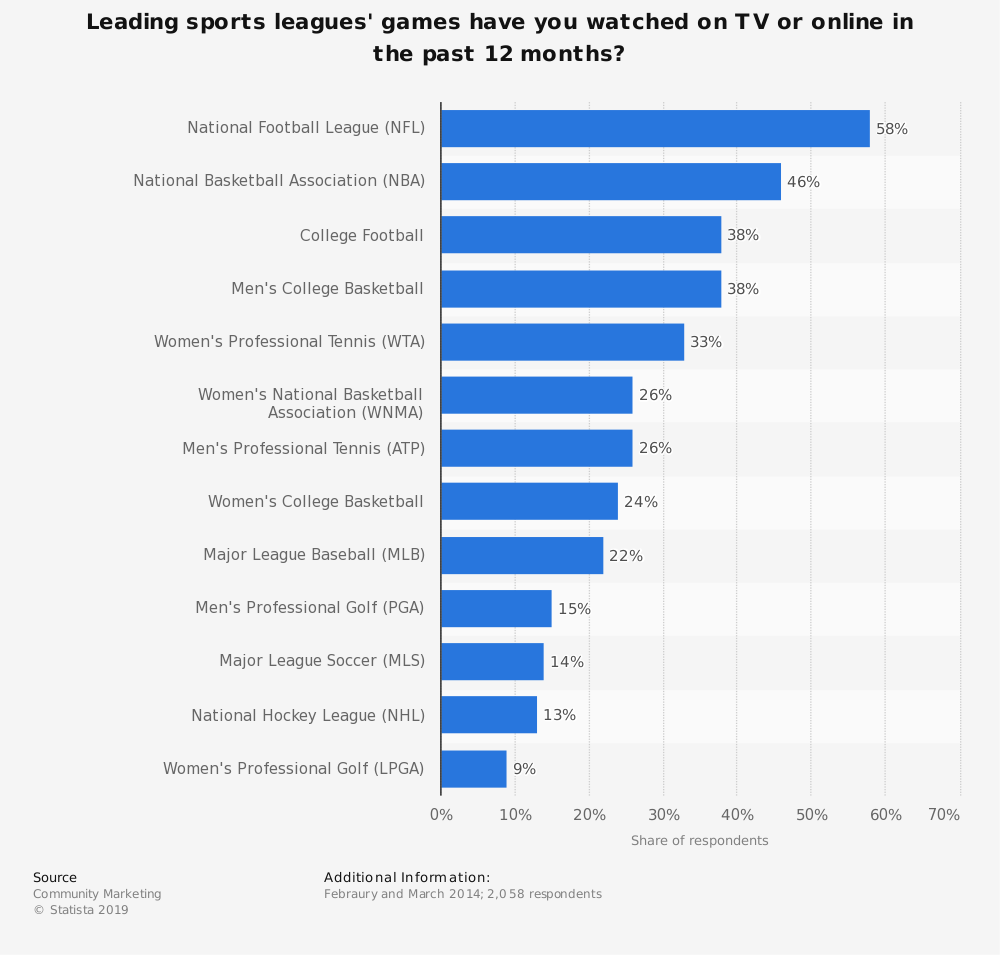 Statistic: Leading sports leagues' games have you watched on TV or online in the past 12 months? | Statista