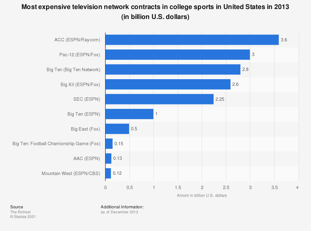 Statistic: Most expensive television network contracts in college sports in United States in 2013 (in billion U.S. dollars) | Statista