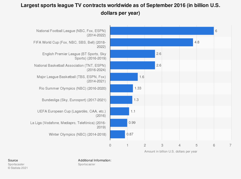 Statistic: Largest sports league TV contracts worldwide as of September 2016 (in billion U.S. dollars per year) | Statista
