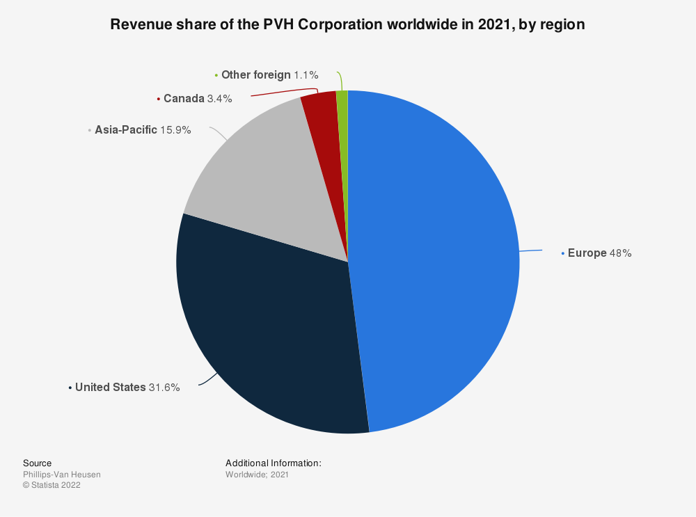 Statistic: Revenue share of the PVH Corporation worldwide in 2019, by region | Statista