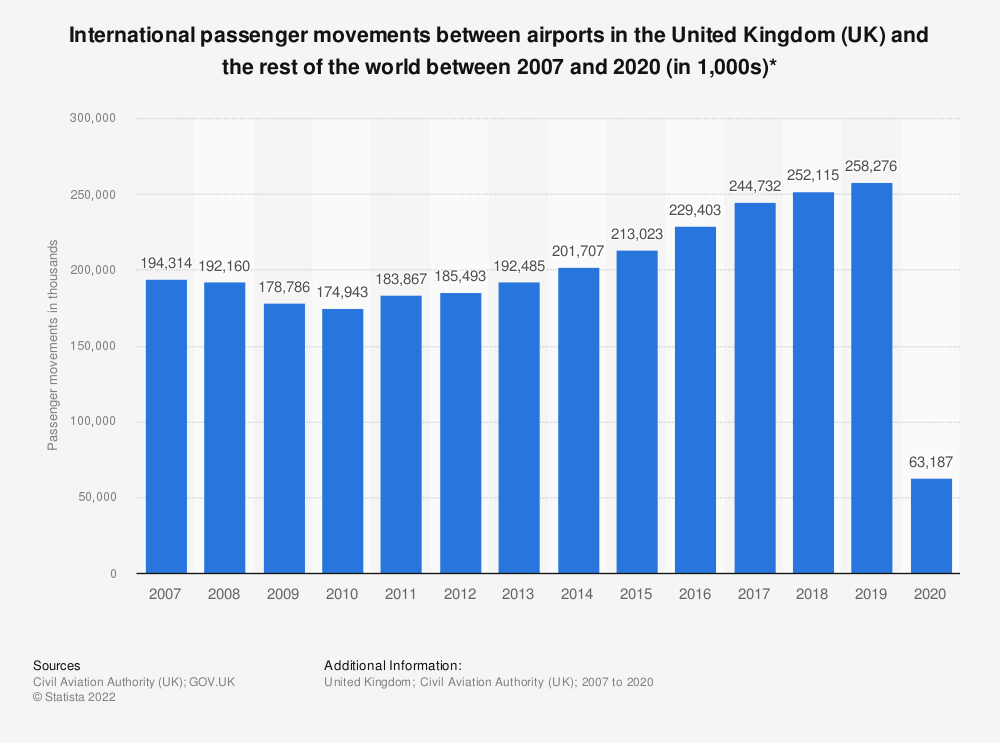 Statistic: International passenger movements between airports in the United Kingdom (UK) and the rest of the world* between 2007 and 2017 (in 1,000s)   Statista