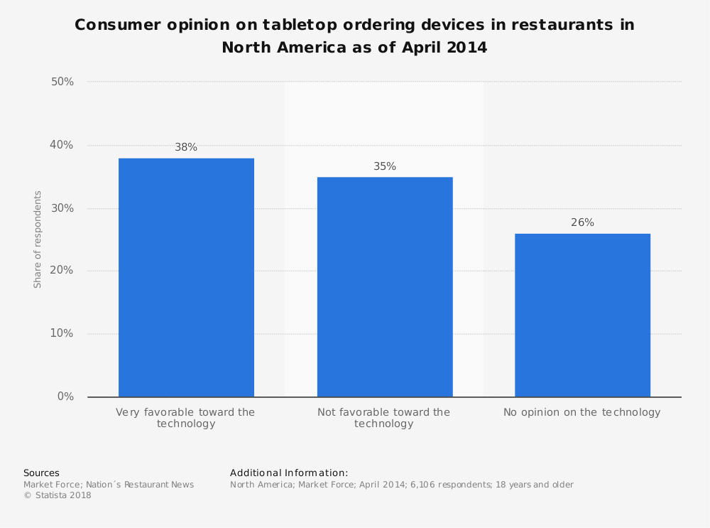 Statistic: Consumer opinion on tabletop ordering devices in restaurants in North America as of April 2014 | Statista