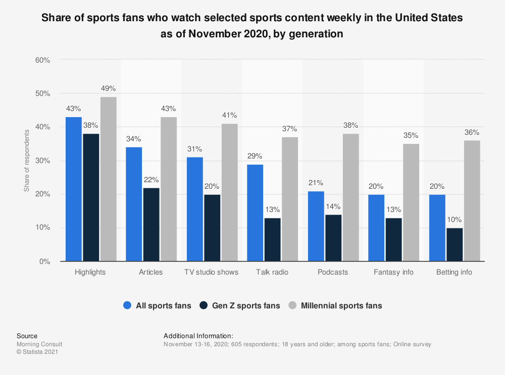 Statistic: Share of sports fans who watch selected sports content weekly in the United States as of November 2020, by generation | Statista