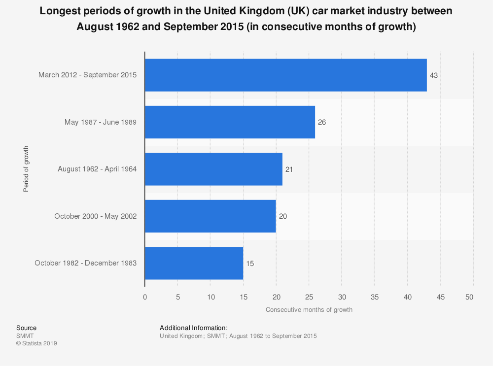 Statistic: Longest periods of growth in the United Kingdom (UK) car market industry between August 1962 and September 2015 (in consecutive months of growth) | Statista