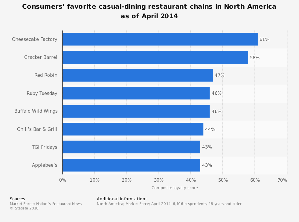 Statistic: Consumers' favorite casual-dining restaurant chains in North America as of April 2014 | Statista