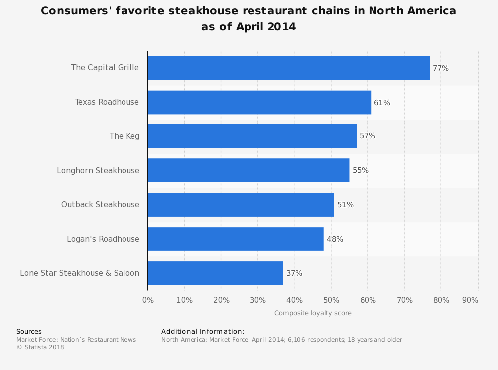 Statistic: Consumers' favorite steakhouse restaurant chains in North America as of April 2014 | Statista