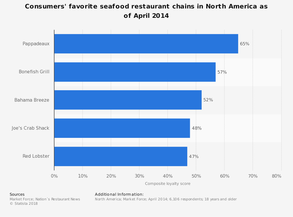 Statistic: Consumers' favorite seafood restaurant chains in North America as of April 2014 | Statista