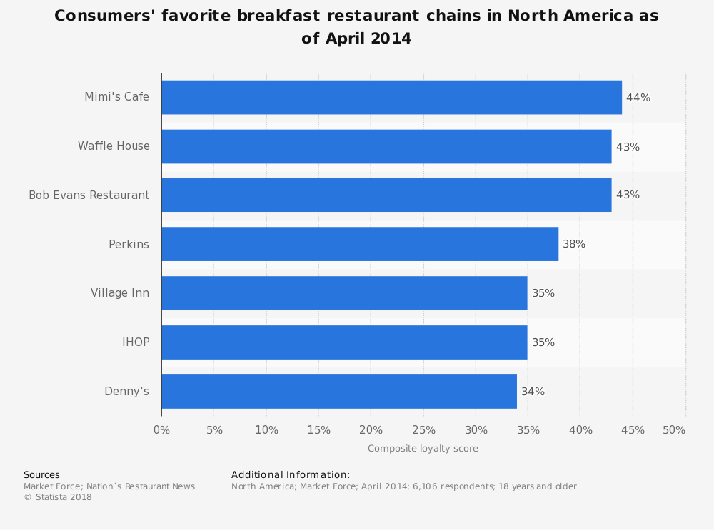 Statistic: Consumers' favorite breakfast restaurant chains in North America as of April 2014 | Statista