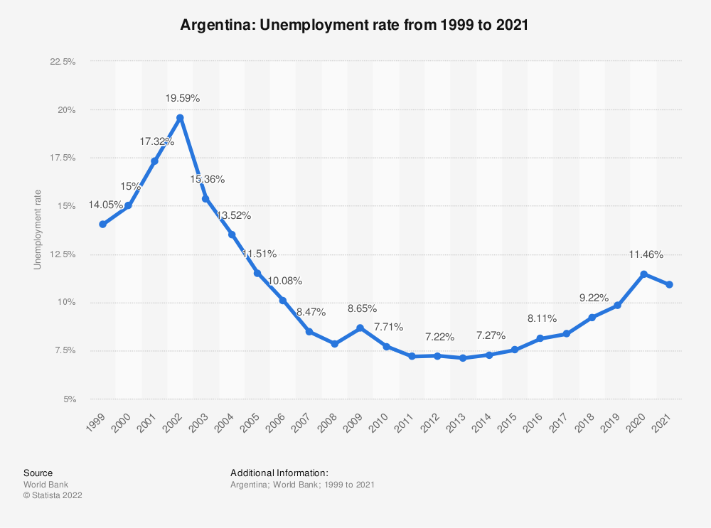Statistic: Argentina: Unemployment rate from 1999 to 2020 | Statista