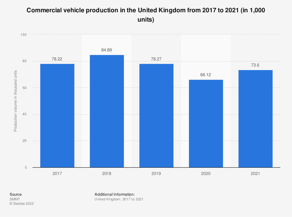 Statistic: Number of commercial vehicles produced monthly in the United Kingdom (UK) from January 2015 to January 2019 (in units) | Statista