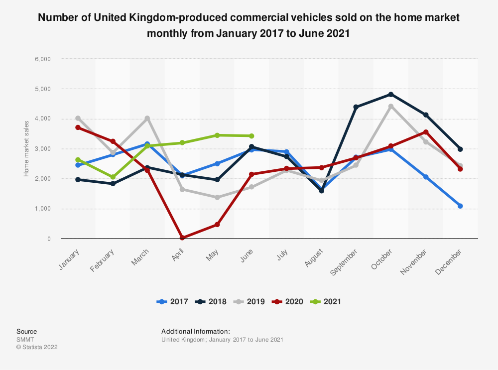 Statistic: Number of United Kingdom-produced commercial vehicles sold on the home market monthly from January 2015 to January 2019 | Statista