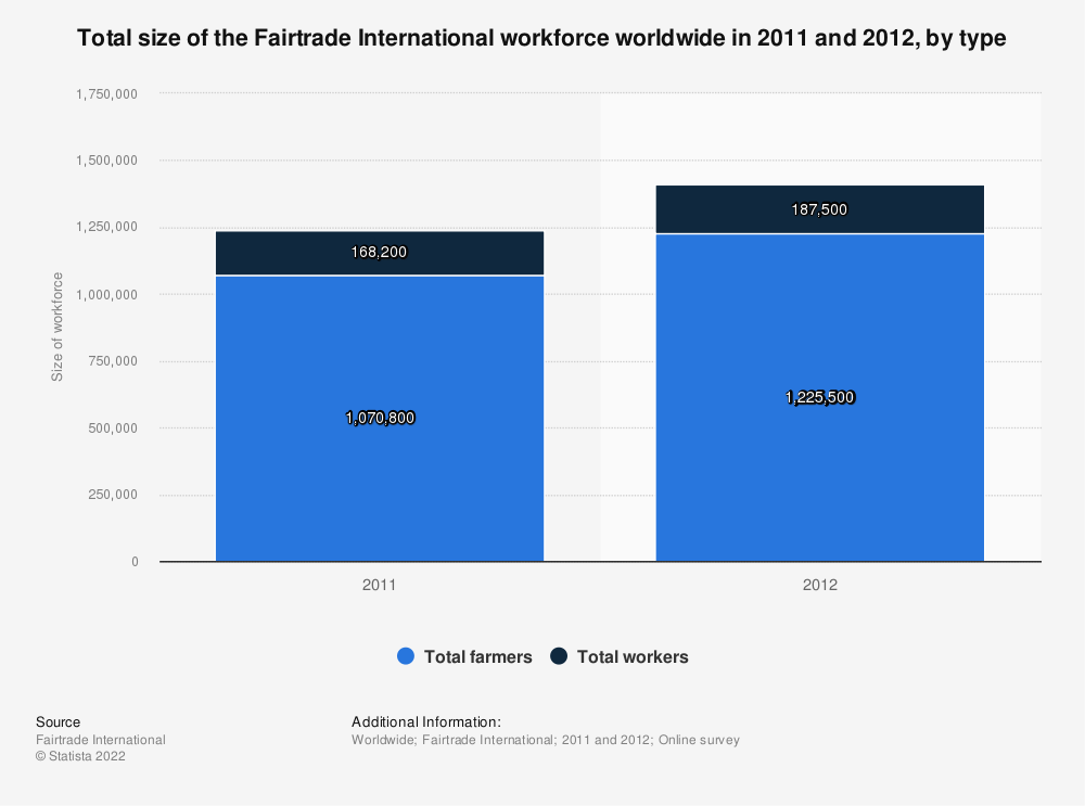 Statistic: Total size of the Fairtrade International workforce worldwide in 2011 and 2012, by type | Statista